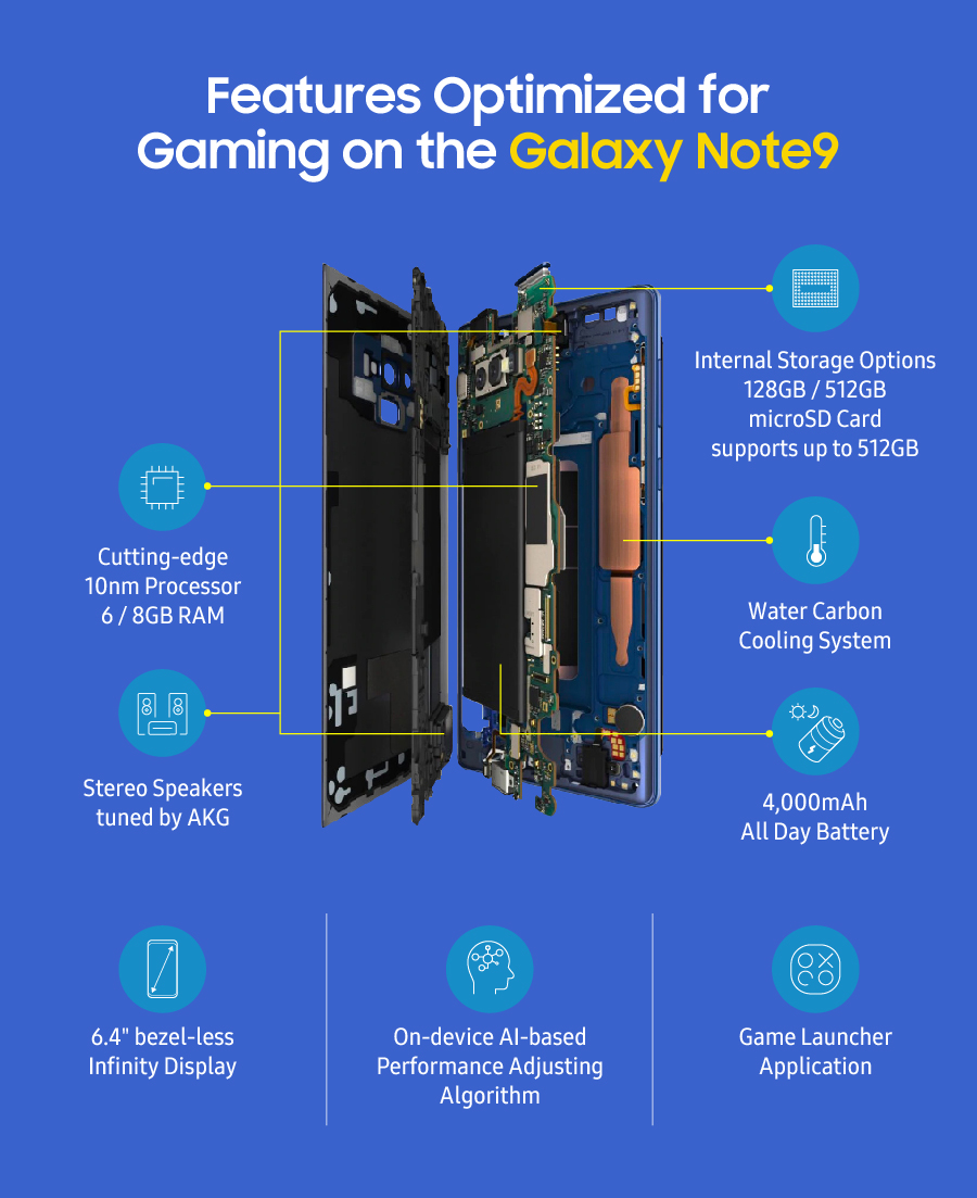 A Game Changer How Samsung Optimized The Galaxy Note9 For Next Note 3 Block Diagram Lets Take Closer Look At Some Of Innovative Technologies That Make Gaming On So Much Fun