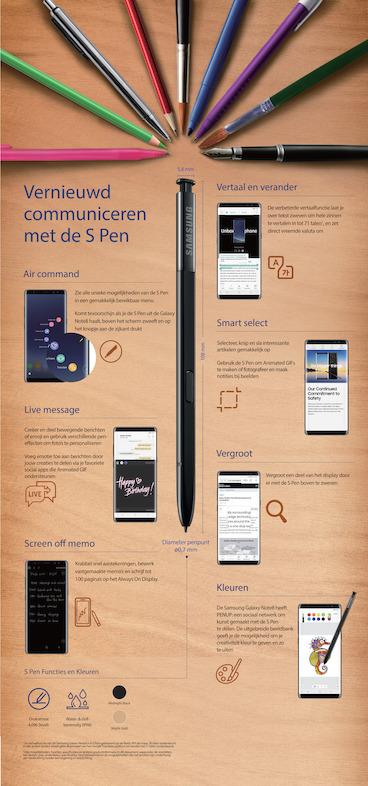 S Pen, creatieve powercentrale en praktische tool op de Galaxy Note8