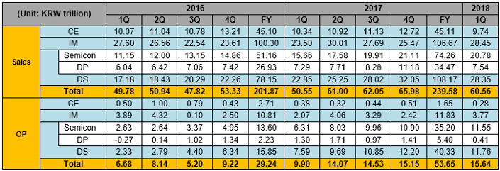 Samsung Electronics Announces First Quarter 2018 Results – Samsung