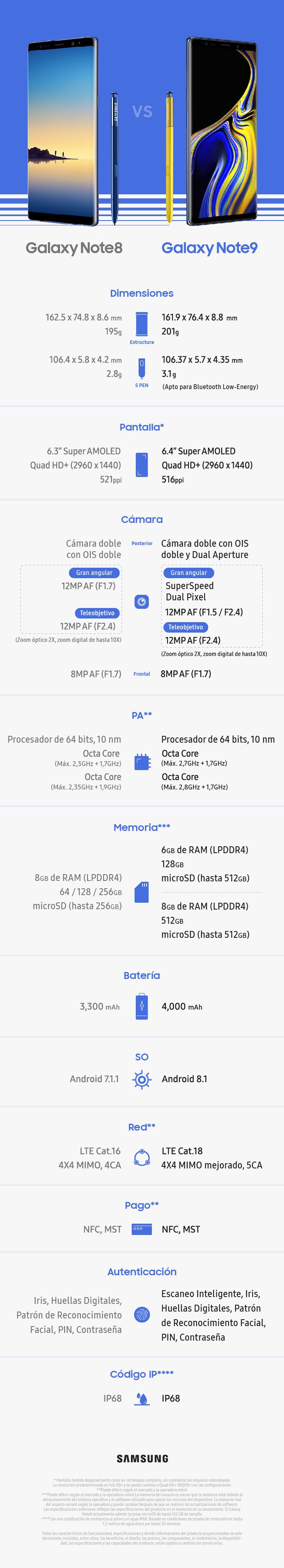 Galaxy-Note9-Spec-Comparison-ESP