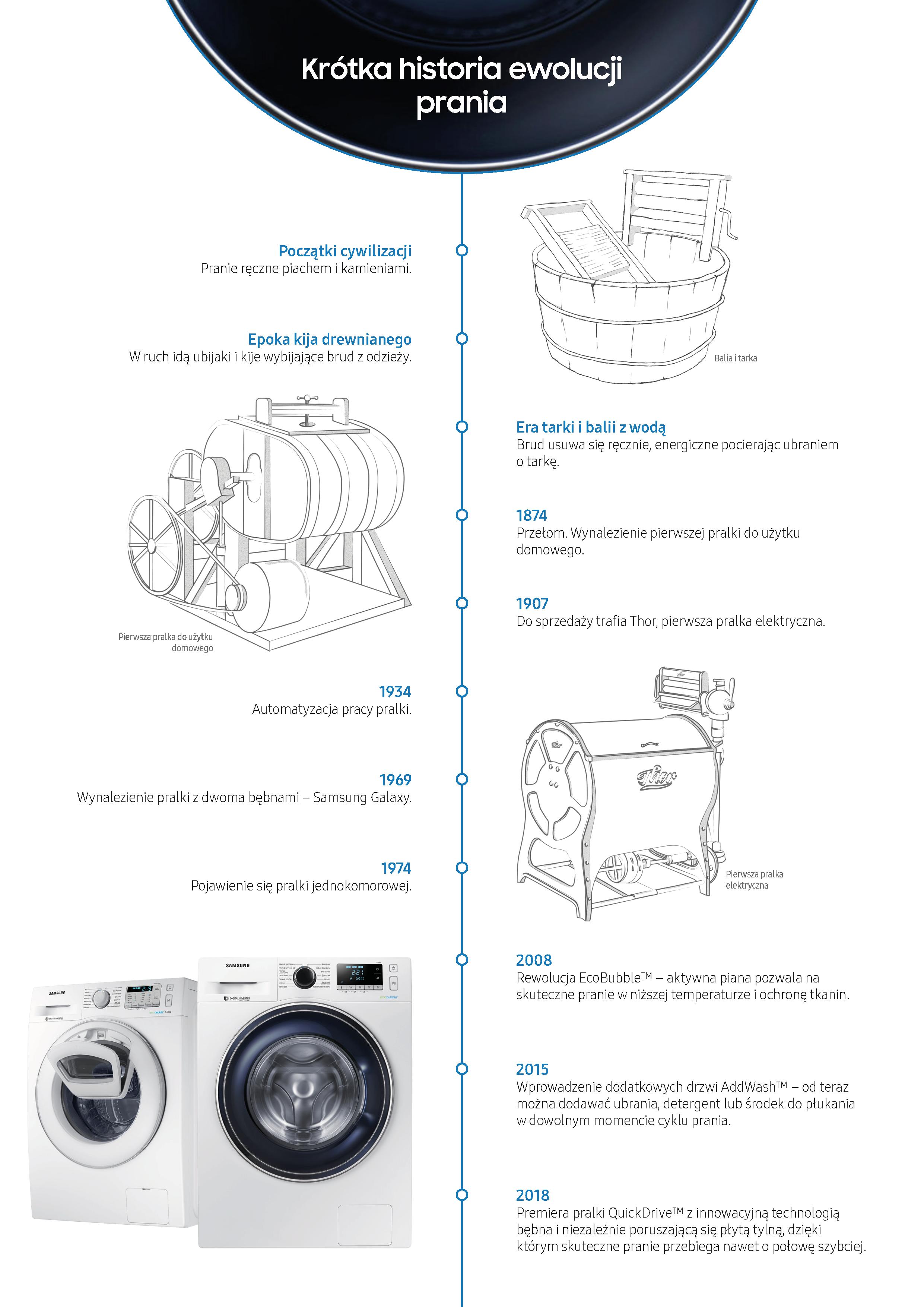 krotka_historia_ewolucji_prania_Samsung_QuickDrive