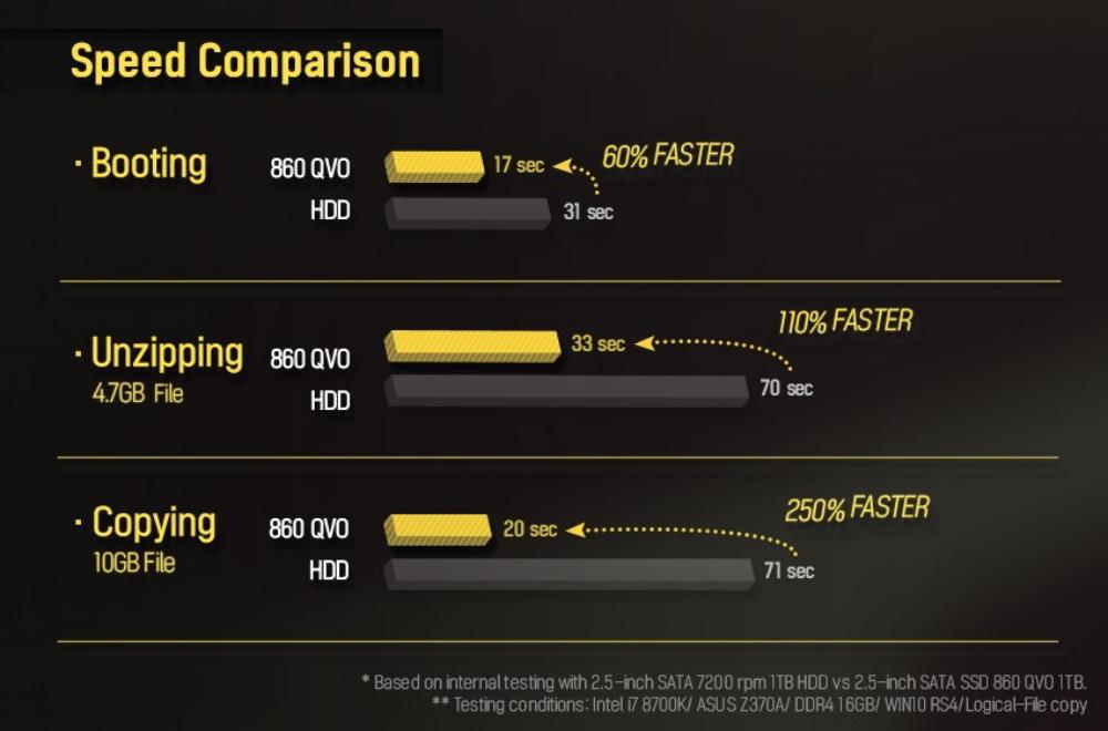 [SSD или HDD] Что делает Samsung 860 QVO настоящим прорывом среди твердотельных накопителей