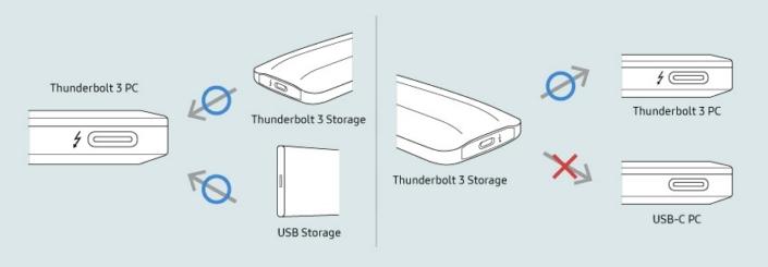 Thunderbolt™ 3: один интерфейс для подключения следующего поколения