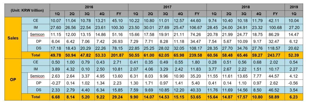 Samsung Electronics объявляет финансовые результаты за первый квартал 2019 года