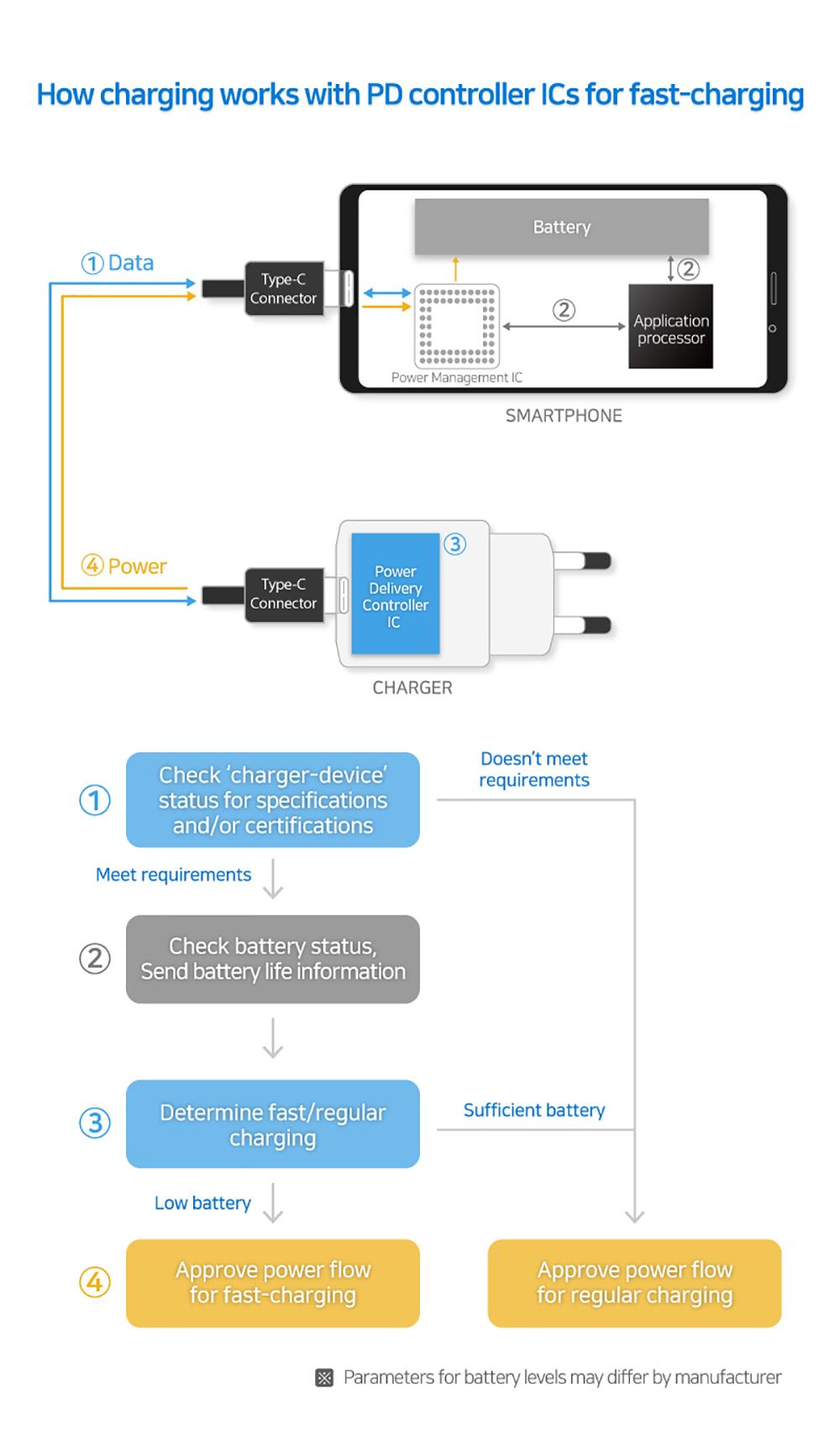 Samsung представляет новые USB-контроллеры питания для быстрой зарядки устройств