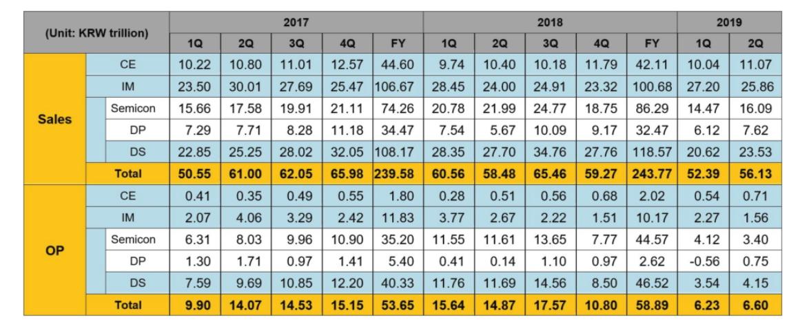 Samsung объявила финансовые результаты за второй квартал 2019 года