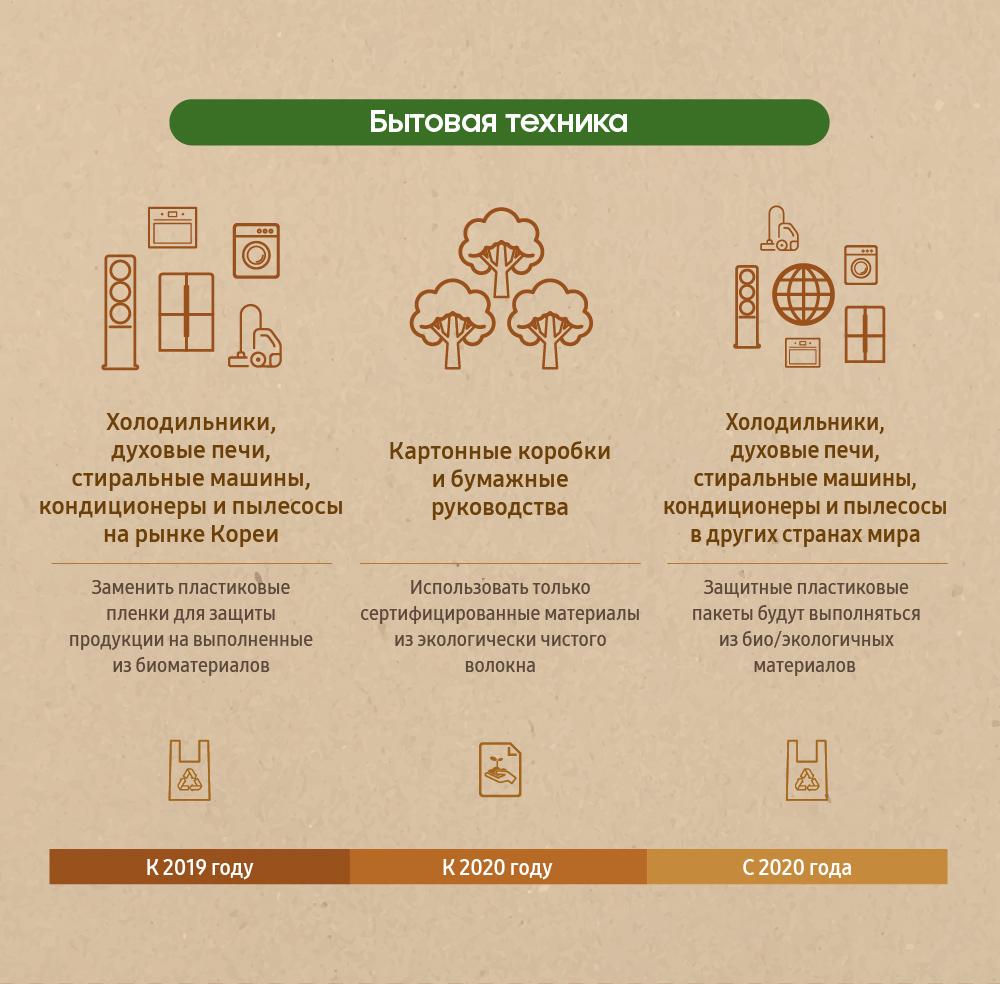 [Инфографика] «Зелёные» стандарты упаковки продукции Samsung