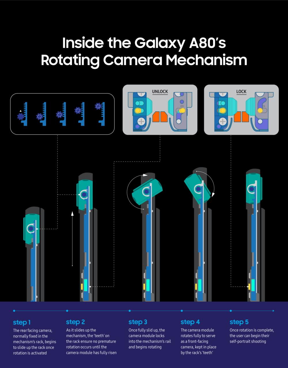 Как устроена поворотная камера Samsung Galaxy A80