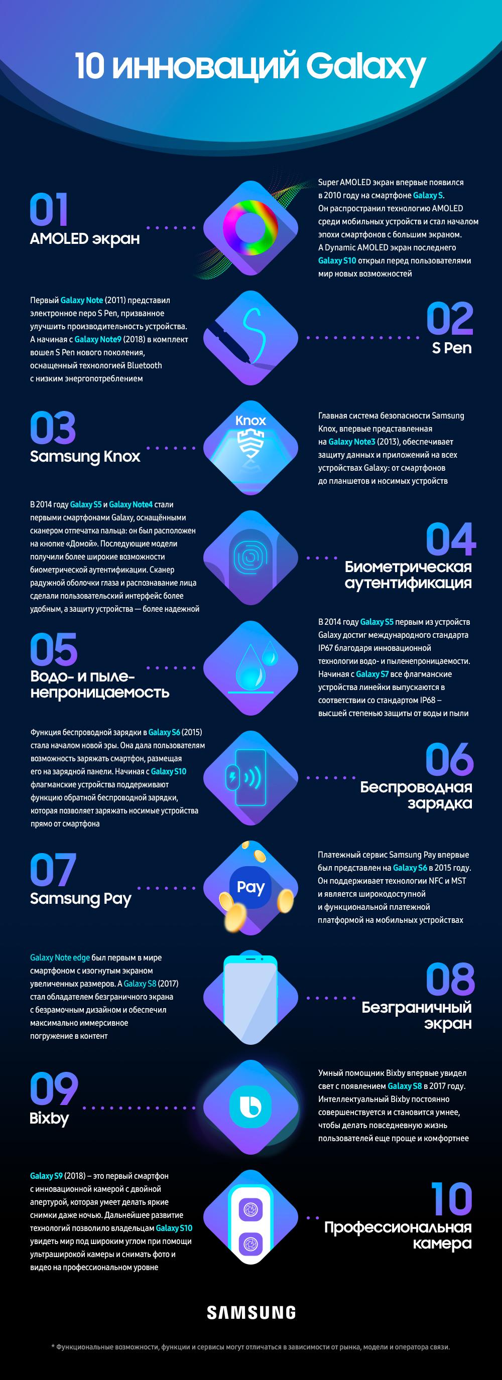 10 инноваций Samsung Galaxy