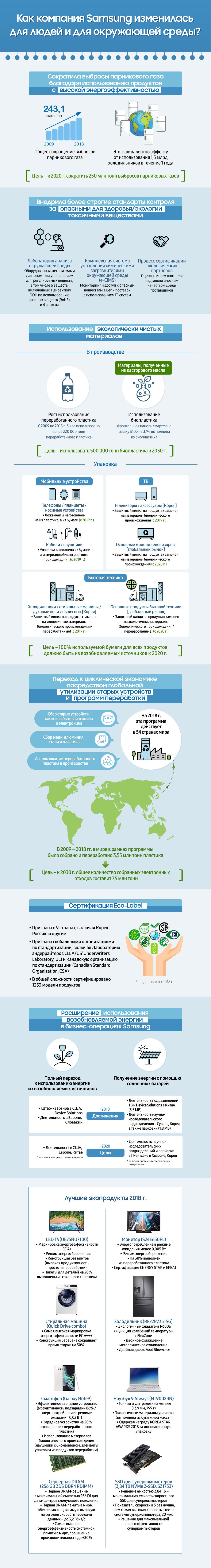 Глобальные экологические инициативы Samsung