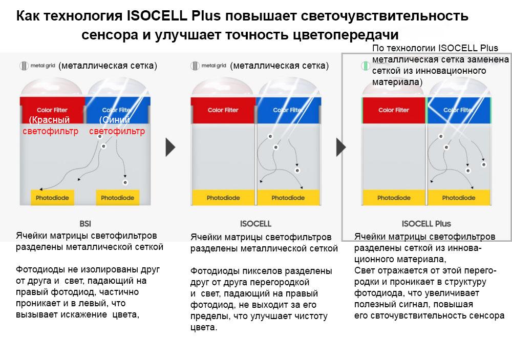 [Видео] Сенсор Samsung ISOCELL Bright HMX для камер смартфонов повышает качество изображения до уровня профессиональных камер