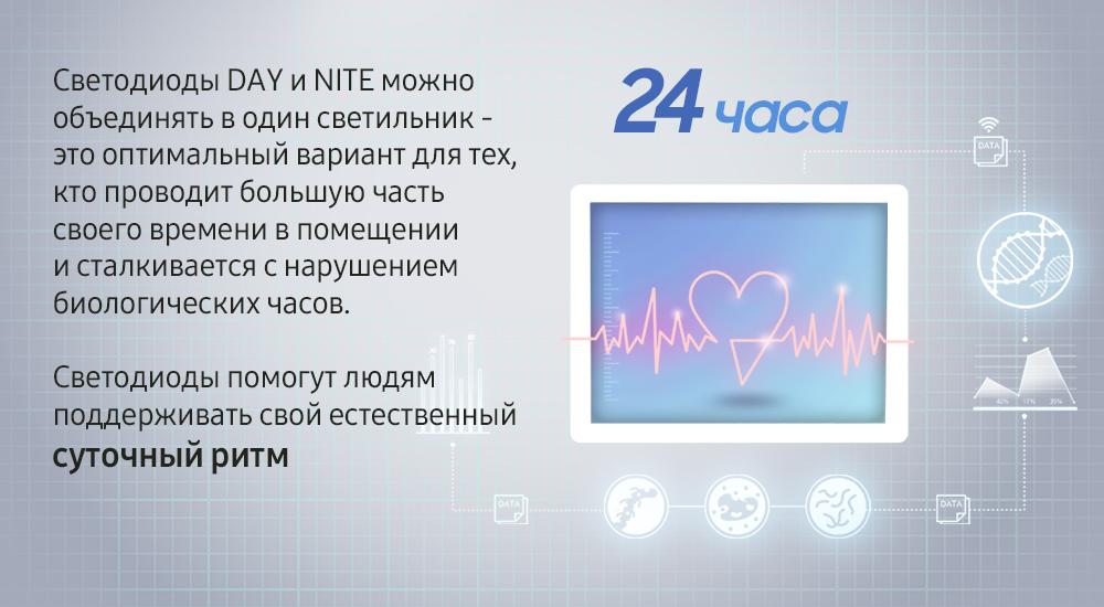Samsung представляет первое семейство компонентов для LED светильников,  которые созданы с учетом физиологии человека