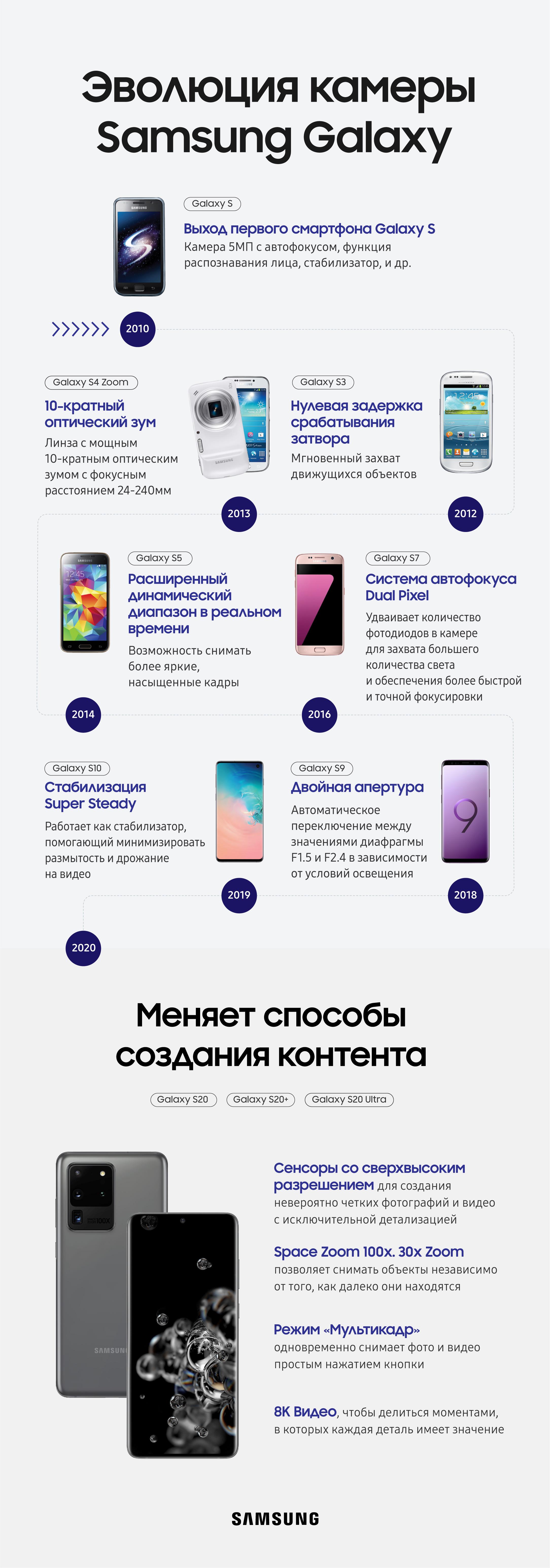 Смартфоны Galaxy S20 поступили в продажу в России