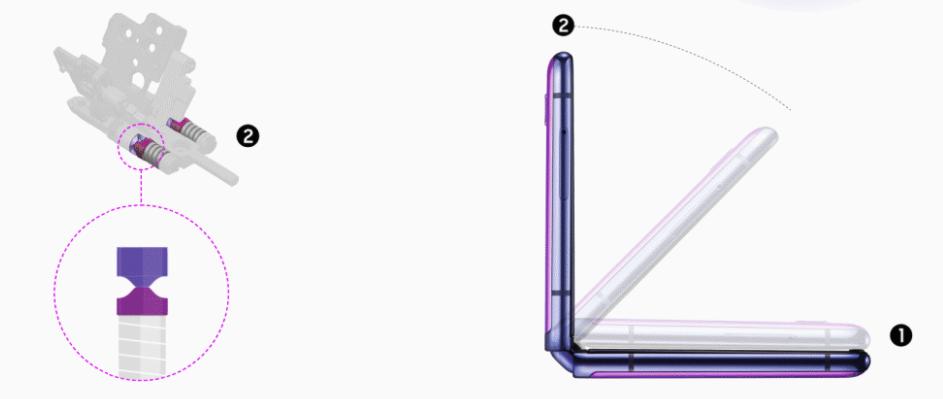 Как устроен скрытый шарнирный механизм в Galaxy Z Flip