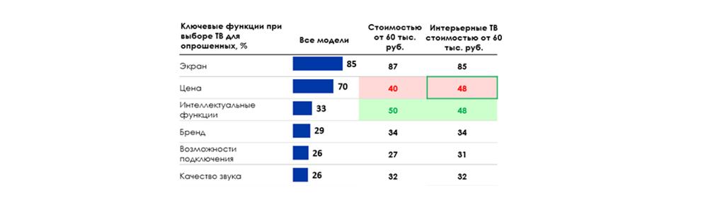 Дизайн имеет значение: как россияне выбирают интерьерные ТВ