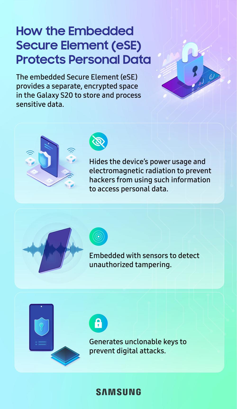 Samsung представляет технологию электронного паспорта в Galaxy S20