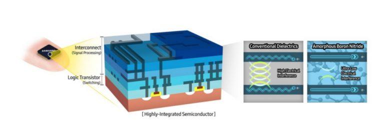 Samsung открыла новый материал для производства полупроводников