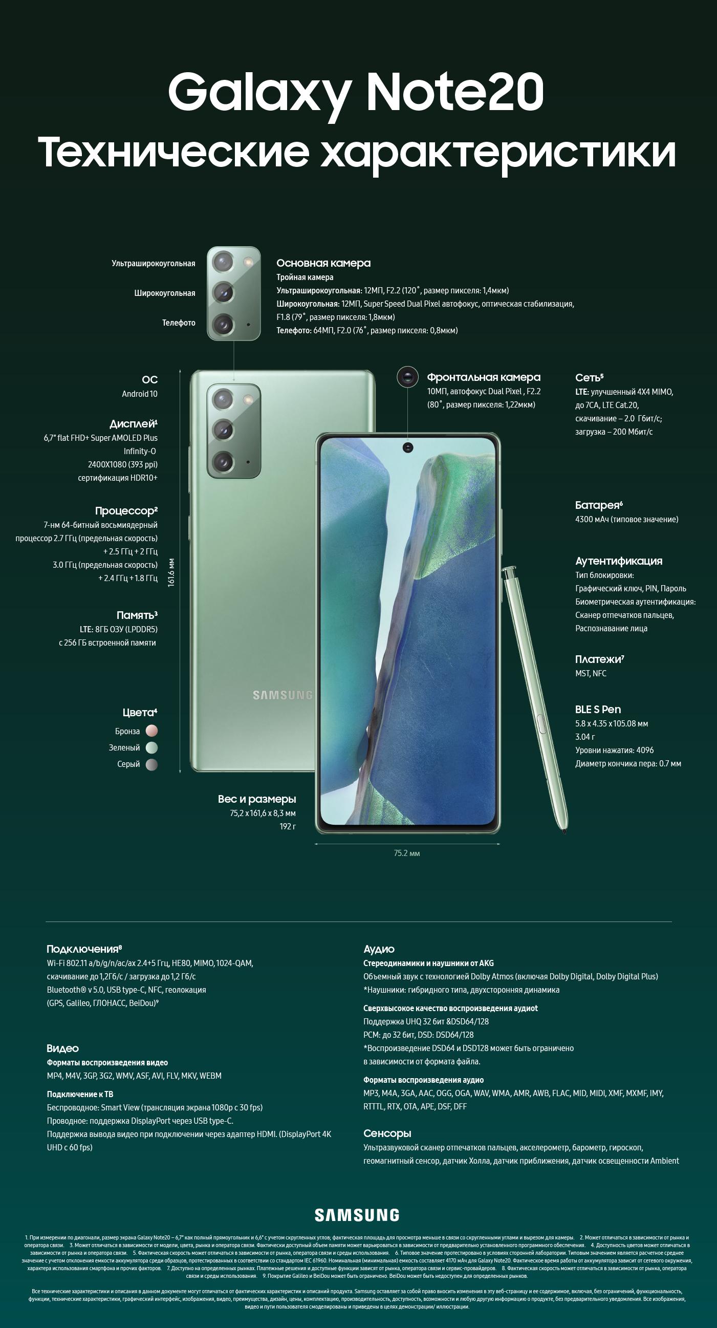 [Инфографика] Подробное описание Galaxy Note 20 и Note 20 Ultra