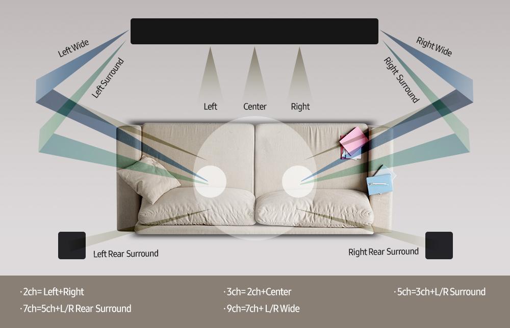 Синергия звука: все о технологии Q-Symphony