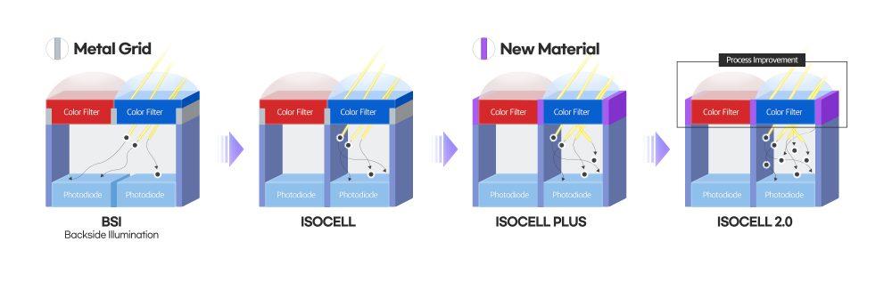 Датчики Samsung ISOCELL с размером пикселя 0,7-мкм стали доступны для широкого ряда мобильных устройств