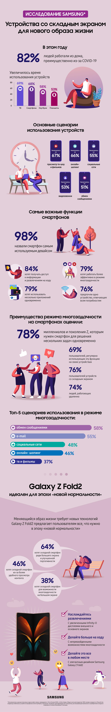 Исследование Samsung: смартфоны являются основным инструментом для работы из дома, 74% пользователей используют свои устройства для многозадачности