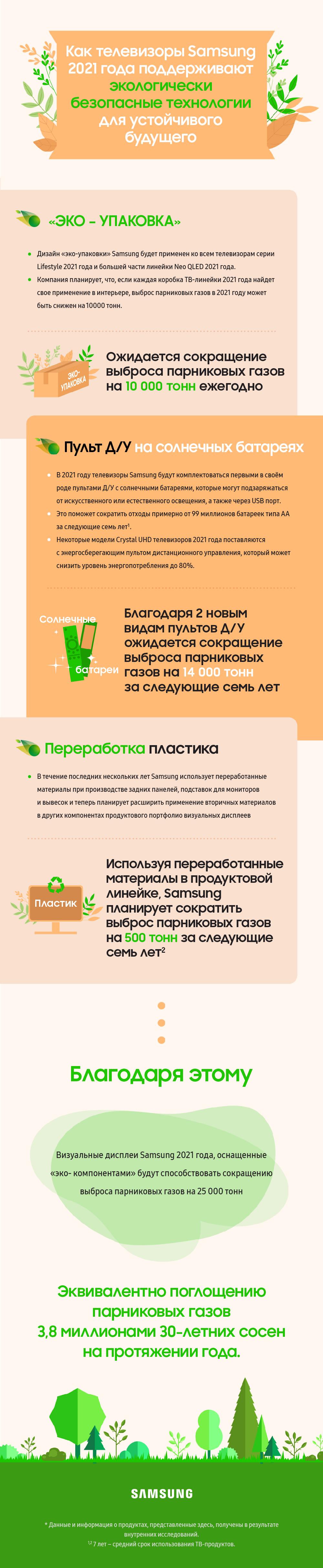 [Инфографика] Как телевизоры Samsung 2021 года поддерживают экологически безопасные технологии для устойчивого будущего