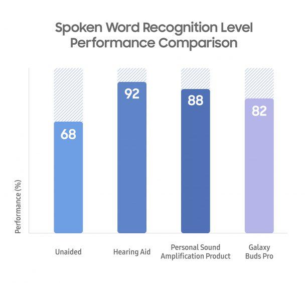 Исследование: как Galaxy Buds Pro помогают людям с нарушениями слуха