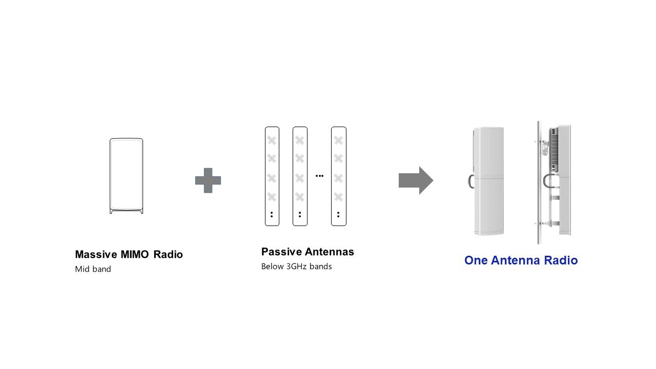 Разработки Samsung помогут операторам ускорить процесс внедрения 5G