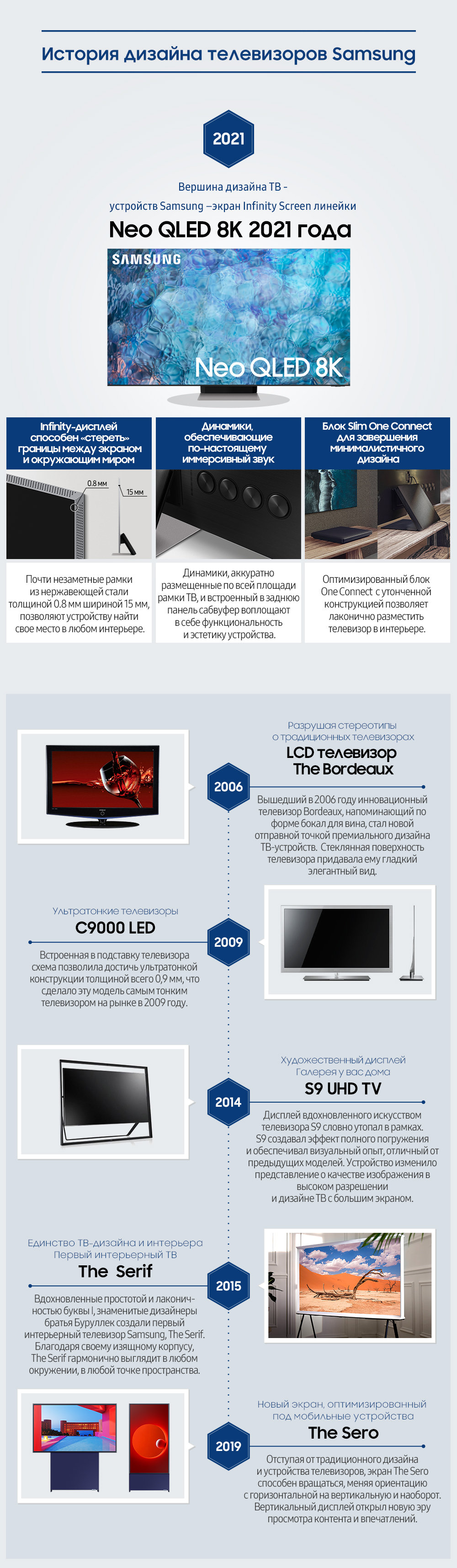 [Инфографика] История дизайна инновационных телевизоров Samsung