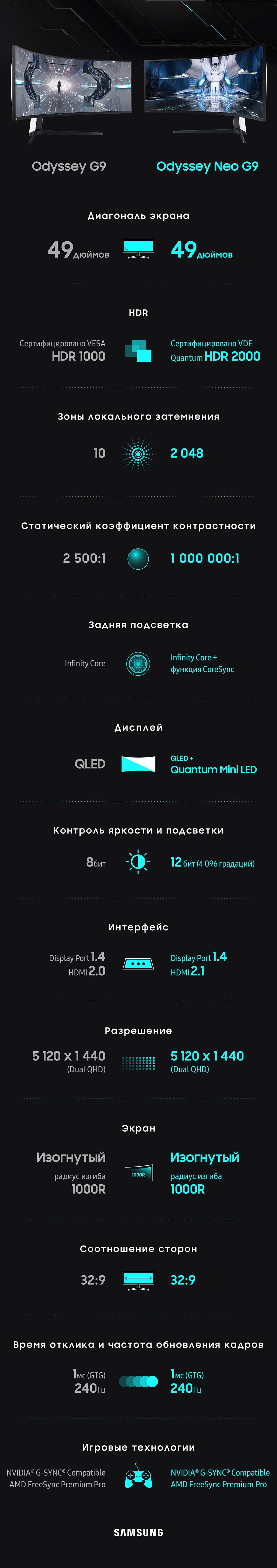 [Инфографика] Odyssey Neo G9: революционные возможности для геймеров