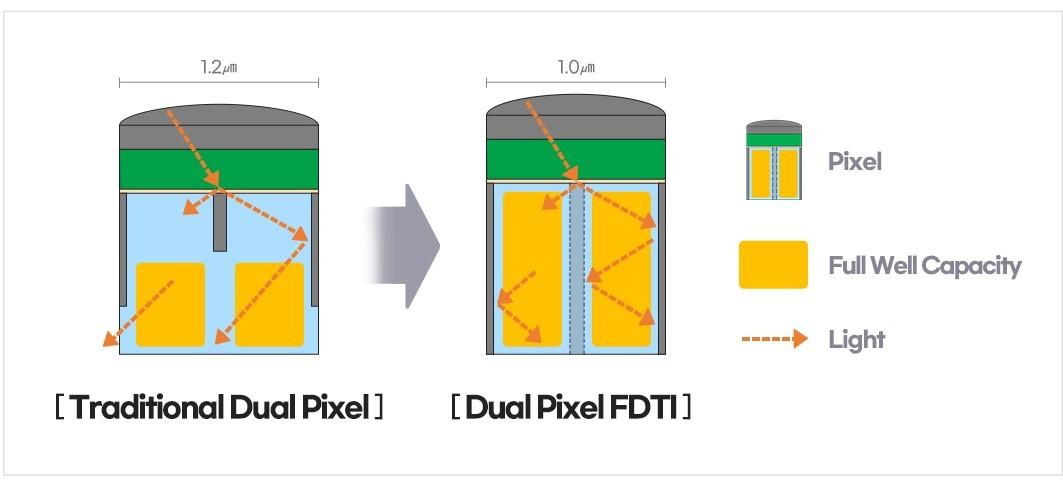 Samsung представила первый в отрасли сенсор для мобильных устройств с поддержкой разрешения 200 Мп