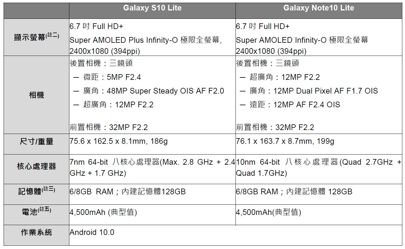 Samsung Galaxy S10 Lite 及 Galaxy Note10 Lite 马来西亚售价 RM2299 起,2 月 3 日预购赠送 Galaxy Fit 运动手环 14