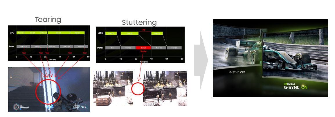 Công nghệ G-SYNC giúp loại bỏ hiện tượng giật hình ảnh & giảm tối đa độ trễ trong game.